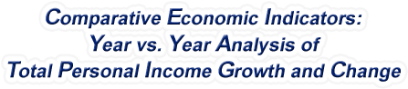 Idaho - Year vs. Year Analysis of Total Personal Income Growth and Change, 1969-2015