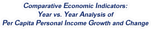 Idaho - Year vs. Year Analysis of Per Capita Personal Income Growth and Change, 1969-2015