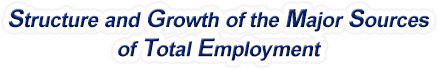 Idaho Structure & Growth of the Major Sources of Total Employment